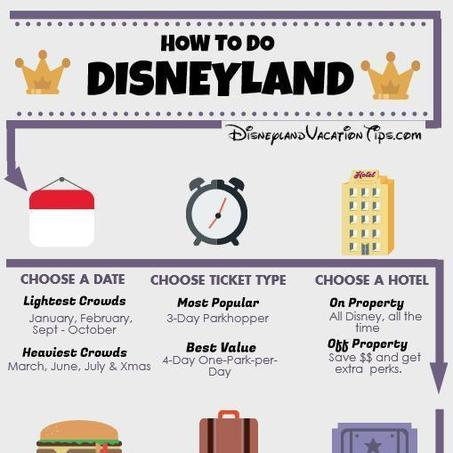 Step-by-step guide to Disneyland planning